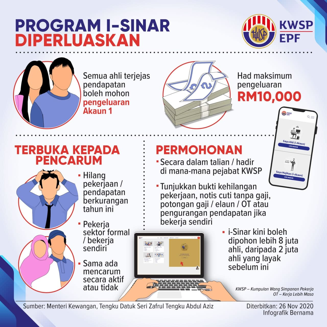 isinar-kwsp